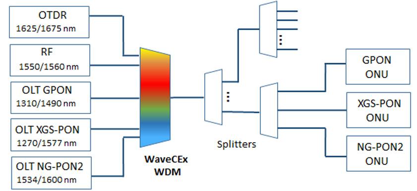 WaveCEx: PON coexistence element - TELNET Redes Inteligentes