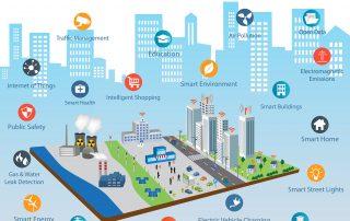 Imagen de Smart City