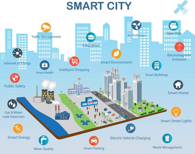 Imagen Smart City